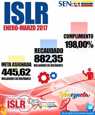 EL-SENIAT-cumplió-meta-de-recaudación-por-ISLR-en-un-198 1-